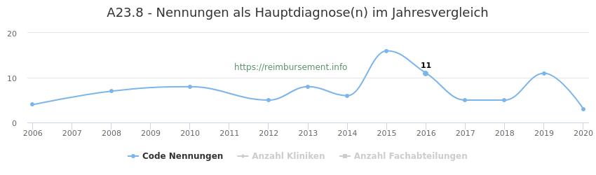 A23.8 Nennungen in der Hauptdiagnose und Anzahl der einsetzenden Kliniken, Fachabteilungen pro Jahr