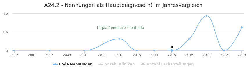 A24.2 Nennungen in der Hauptdiagnose und Anzahl der einsetzenden Kliniken, Fachabteilungen pro Jahr