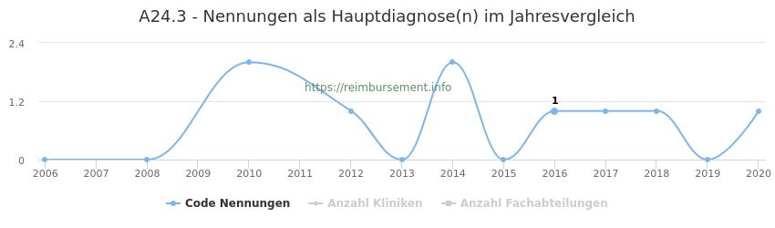 A24.3 Nennungen in der Hauptdiagnose und Anzahl der einsetzenden Kliniken, Fachabteilungen pro Jahr