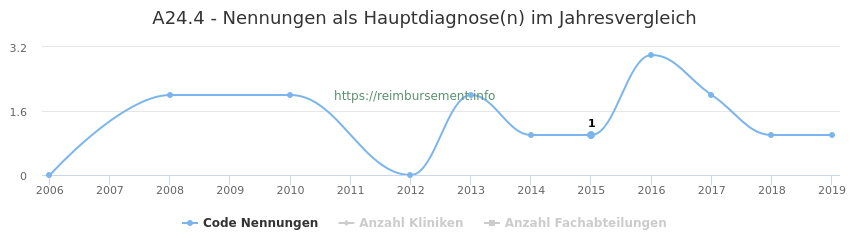 A24.4 Nennungen in der Hauptdiagnose und Anzahl der einsetzenden Kliniken, Fachabteilungen pro Jahr