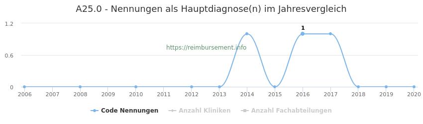 A25.0 Nennungen in der Hauptdiagnose und Anzahl der einsetzenden Kliniken, Fachabteilungen pro Jahr