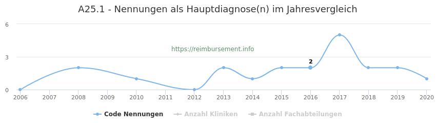 A25.1 Nennungen in der Hauptdiagnose und Anzahl der einsetzenden Kliniken, Fachabteilungen pro Jahr