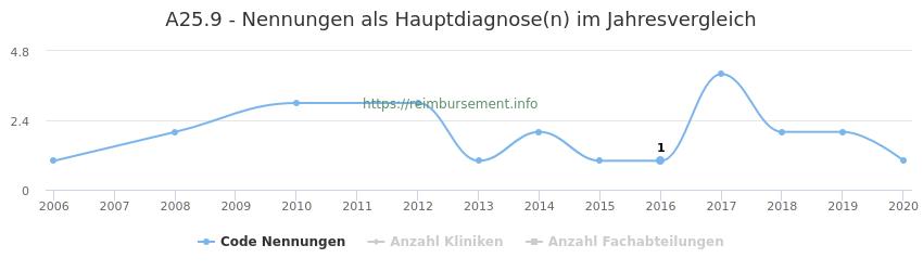A25.9 Nennungen in der Hauptdiagnose und Anzahl der einsetzenden Kliniken, Fachabteilungen pro Jahr