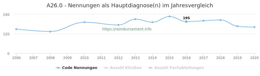 A26.0 Nennungen in der Hauptdiagnose und Anzahl der einsetzenden Kliniken, Fachabteilungen pro Jahr