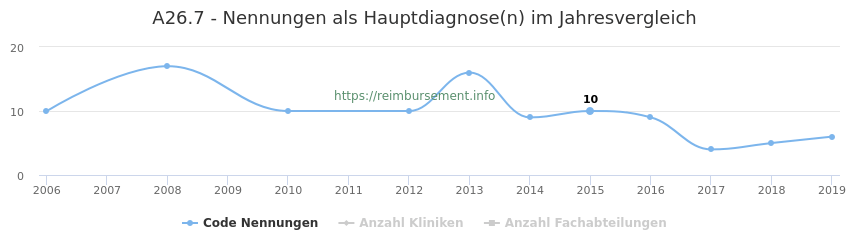 A26.7 Nennungen in der Hauptdiagnose und Anzahl der einsetzenden Kliniken, Fachabteilungen pro Jahr