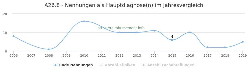 A26.8 Nennungen in der Hauptdiagnose und Anzahl der einsetzenden Kliniken, Fachabteilungen pro Jahr