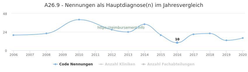 A26.9 Nennungen in der Hauptdiagnose und Anzahl der einsetzenden Kliniken, Fachabteilungen pro Jahr