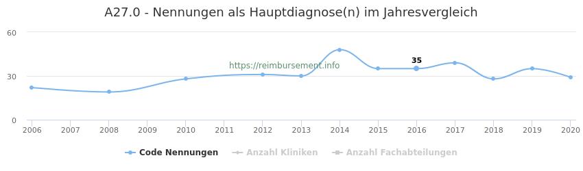A27.0 Nennungen in der Hauptdiagnose und Anzahl der einsetzenden Kliniken, Fachabteilungen pro Jahr