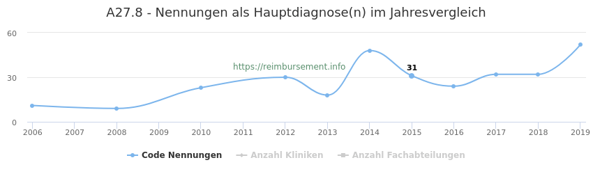 A27.8 Nennungen in der Hauptdiagnose und Anzahl der einsetzenden Kliniken, Fachabteilungen pro Jahr