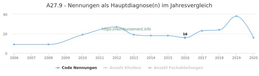 A27.9 Nennungen in der Hauptdiagnose und Anzahl der einsetzenden Kliniken, Fachabteilungen pro Jahr