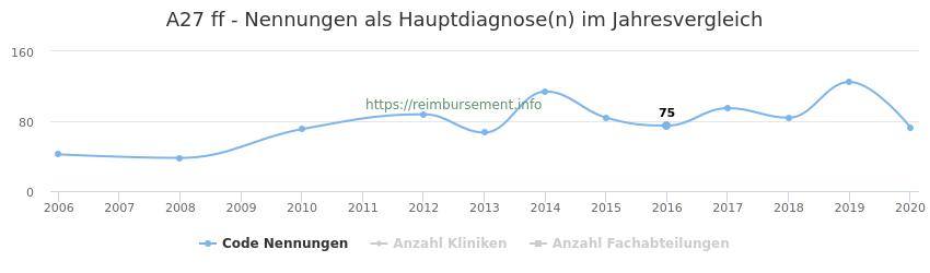 A27 Nennungen in der Hauptdiagnose und Anzahl der einsetzenden Kliniken, Fachabteilungen pro Jahr