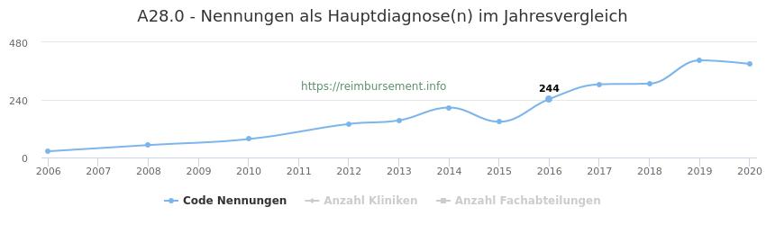 A28.0 Nennungen in der Hauptdiagnose und Anzahl der einsetzenden Kliniken, Fachabteilungen pro Jahr