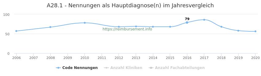 A28.1 Nennungen in der Hauptdiagnose und Anzahl der einsetzenden Kliniken, Fachabteilungen pro Jahr