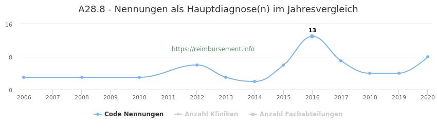A28.8 Nennungen in der Hauptdiagnose und Anzahl der einsetzenden Kliniken, Fachabteilungen pro Jahr