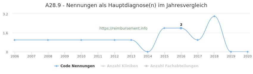 A28.9 Nennungen in der Hauptdiagnose und Anzahl der einsetzenden Kliniken, Fachabteilungen pro Jahr