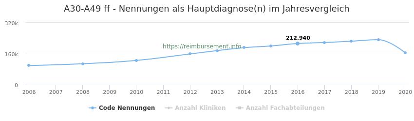 A30-A49 Nennungen in der Hauptdiagnose und Anzahl der einsetzenden Kliniken, Fachabteilungen pro Jahr