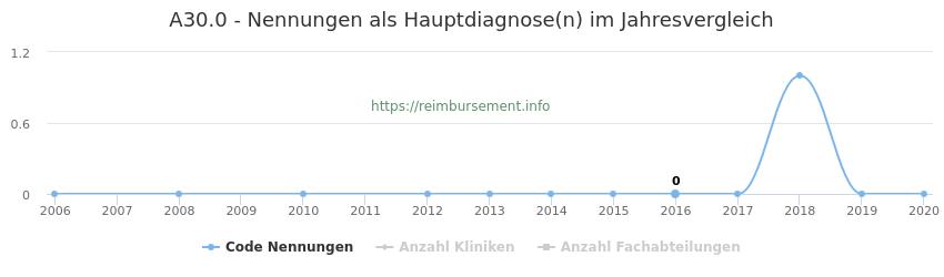 A30.0 Nennungen in der Hauptdiagnose und Anzahl der einsetzenden Kliniken, Fachabteilungen pro Jahr