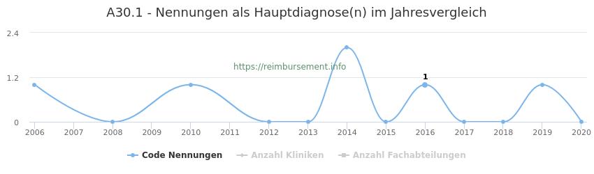 A30.1 Nennungen in der Hauptdiagnose und Anzahl der einsetzenden Kliniken, Fachabteilungen pro Jahr
