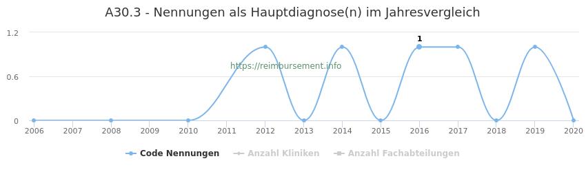 A30.3 Nennungen in der Hauptdiagnose und Anzahl der einsetzenden Kliniken, Fachabteilungen pro Jahr