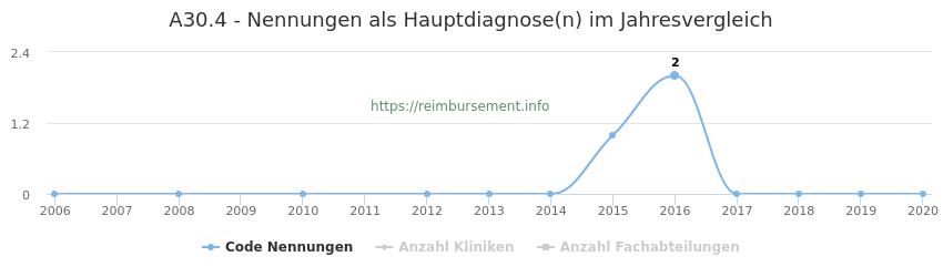 A30.4 Nennungen in der Hauptdiagnose und Anzahl der einsetzenden Kliniken, Fachabteilungen pro Jahr