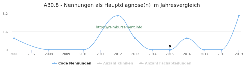A30.8 Nennungen in der Hauptdiagnose und Anzahl der einsetzenden Kliniken, Fachabteilungen pro Jahr