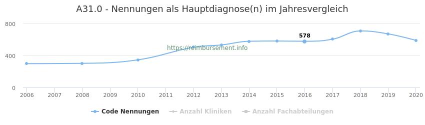 A31.0 Nennungen in der Hauptdiagnose und Anzahl der einsetzenden Kliniken, Fachabteilungen pro Jahr