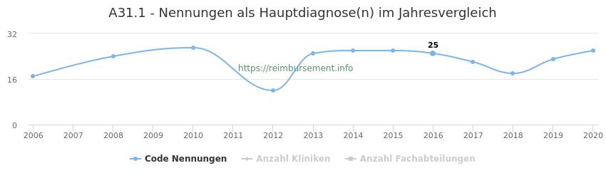 A31.1 Nennungen in der Hauptdiagnose und Anzahl der einsetzenden Kliniken, Fachabteilungen pro Jahr