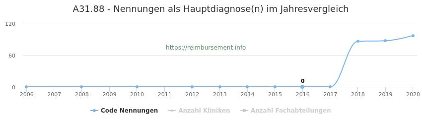 A31.88 Nennungen in der Hauptdiagnose und Anzahl der einsetzenden Kliniken, Fachabteilungen pro Jahr