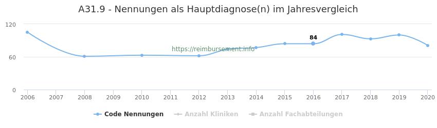 A31.9 Nennungen in der Hauptdiagnose und Anzahl der einsetzenden Kliniken, Fachabteilungen pro Jahr