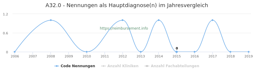 A32.0 Nennungen in der Hauptdiagnose und Anzahl der einsetzenden Kliniken, Fachabteilungen pro Jahr