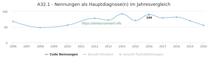 A32.1 Nennungen in der Hauptdiagnose und Anzahl der einsetzenden Kliniken, Fachabteilungen pro Jahr