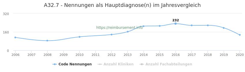 A32.7 Nennungen in der Hauptdiagnose und Anzahl der einsetzenden Kliniken, Fachabteilungen pro Jahr