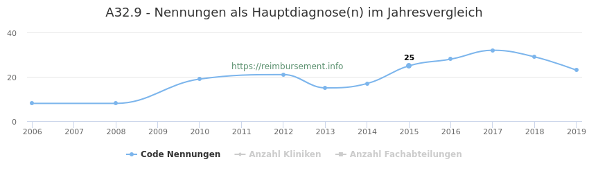 A32.9 Nennungen in der Hauptdiagnose und Anzahl der einsetzenden Kliniken, Fachabteilungen pro Jahr