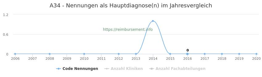 A34 Nennungen in der Hauptdiagnose und Anzahl der einsetzenden Kliniken, Fachabteilungen pro Jahr