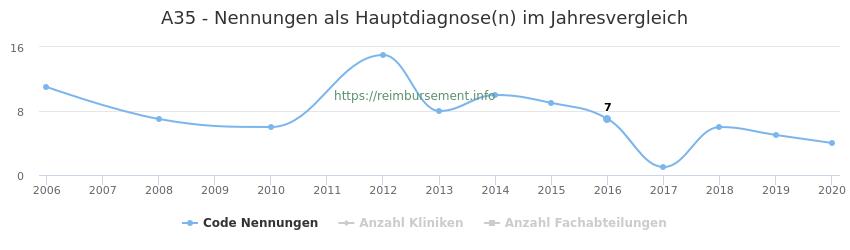 A35 Nennungen in der Hauptdiagnose und Anzahl der einsetzenden Kliniken, Fachabteilungen pro Jahr