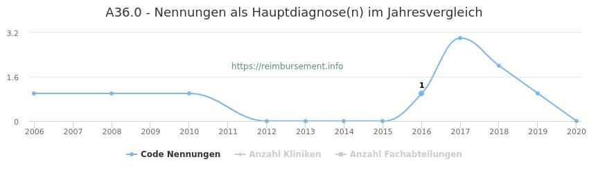 A36.0 Nennungen in der Hauptdiagnose und Anzahl der einsetzenden Kliniken, Fachabteilungen pro Jahr