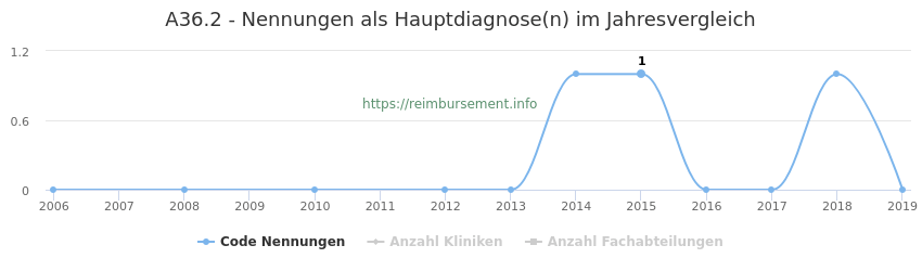 A36.2 Nennungen in der Hauptdiagnose und Anzahl der einsetzenden Kliniken, Fachabteilungen pro Jahr