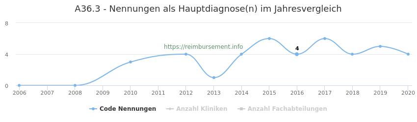 A36.3 Nennungen in der Hauptdiagnose und Anzahl der einsetzenden Kliniken, Fachabteilungen pro Jahr