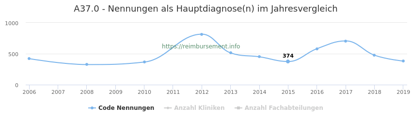 A37.0 Nennungen in der Hauptdiagnose und Anzahl der einsetzenden Kliniken, Fachabteilungen pro Jahr