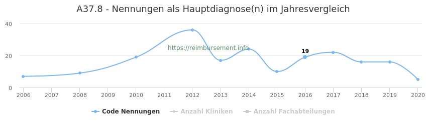 A37.8 Nennungen in der Hauptdiagnose und Anzahl der einsetzenden Kliniken, Fachabteilungen pro Jahr