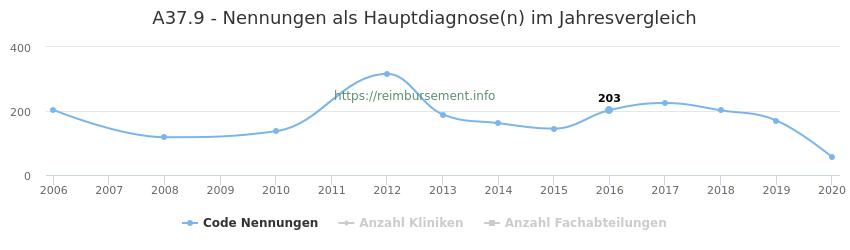 A37.9 Nennungen in der Hauptdiagnose und Anzahl der einsetzenden Kliniken, Fachabteilungen pro Jahr
