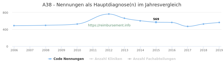 A38 Nennungen in der Hauptdiagnose und Anzahl der einsetzenden Kliniken, Fachabteilungen pro Jahr