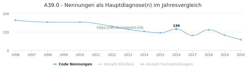 A39.0 Nennungen in der Hauptdiagnose und Anzahl der einsetzenden Kliniken, Fachabteilungen pro Jahr