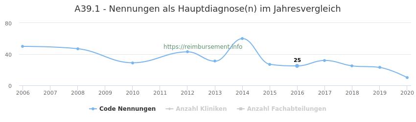 A39.1 Nennungen in der Hauptdiagnose und Anzahl der einsetzenden Kliniken, Fachabteilungen pro Jahr