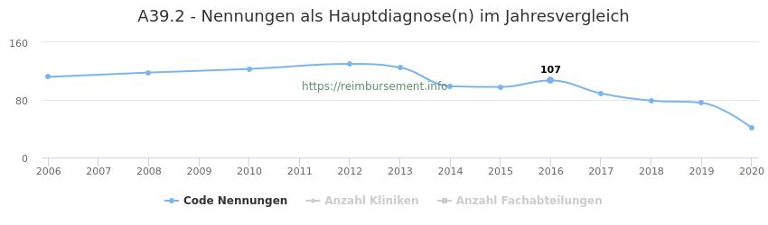 A39.2 Nennungen in der Hauptdiagnose und Anzahl der einsetzenden Kliniken, Fachabteilungen pro Jahr