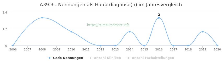 A39.3 Nennungen in der Hauptdiagnose und Anzahl der einsetzenden Kliniken, Fachabteilungen pro Jahr