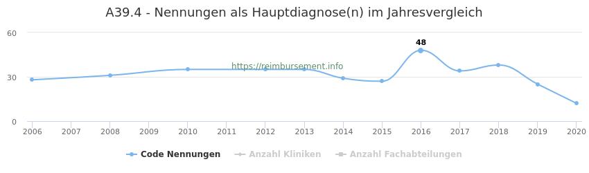 A39.4 Nennungen in der Hauptdiagnose und Anzahl der einsetzenden Kliniken, Fachabteilungen pro Jahr