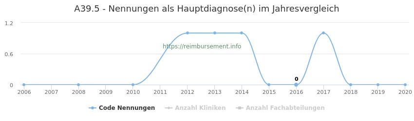 A39.5 Nennungen in der Hauptdiagnose und Anzahl der einsetzenden Kliniken, Fachabteilungen pro Jahr
