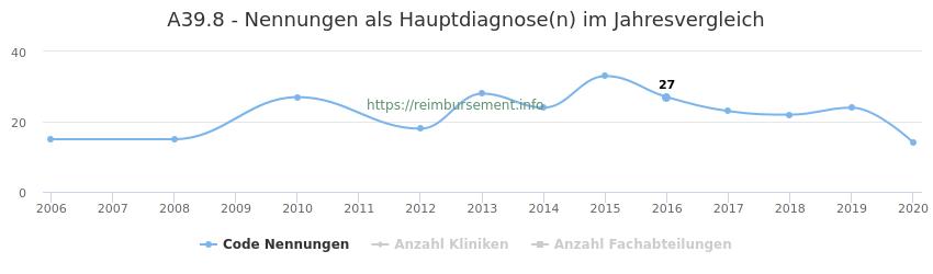 A39.8 Nennungen in der Hauptdiagnose und Anzahl der einsetzenden Kliniken, Fachabteilungen pro Jahr