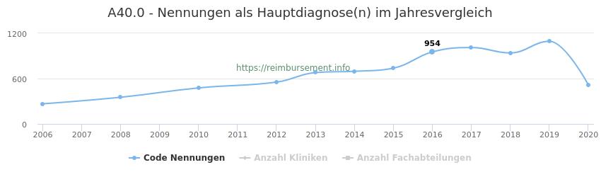 A40.0 Nennungen in der Hauptdiagnose und Anzahl der einsetzenden Kliniken, Fachabteilungen pro Jahr